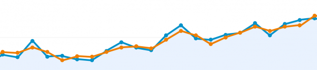 Google Traffic Graph